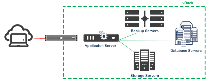 vRack Dedicated server