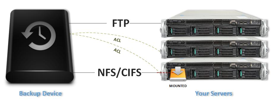 FTP NFS CIFS backup device